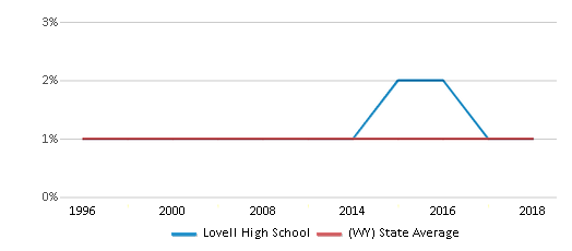 This chart display the percentage of Asian students in Lovell High School and the percentage of Asian public school students in Wyoming by year, with the latest 2017-18 school year data.