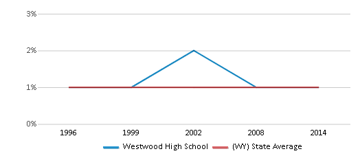 This chart display the percentage of Asian students in Westwood High School and the percentage of Asian public school students in Wyoming by year, with the latest 2013-14 school year data.