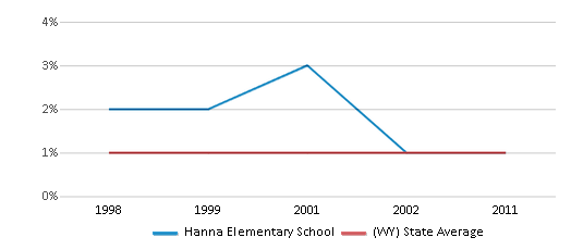 This chart display the percentage of Asian students in Hanna Elementary School and the percentage of Asian public school students in Wyoming by year, with the latest 2010-11 school year data.