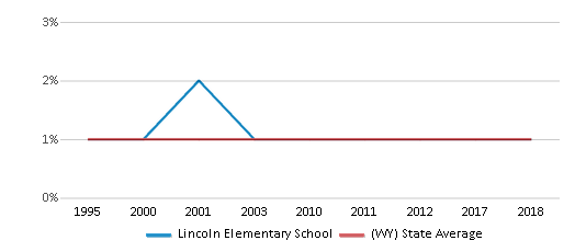 This chart display the percentage of Asian students in Lincoln Elementary School and the percentage of Asian public school students in Wyoming by year, with the latest 2017-18 school year data.