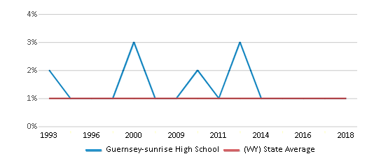 This chart display the percentage of Asian students in Guernsey-sunrise High School and the percentage of Asian public school students in Wyoming by year, with the latest 2017-18 school year data.