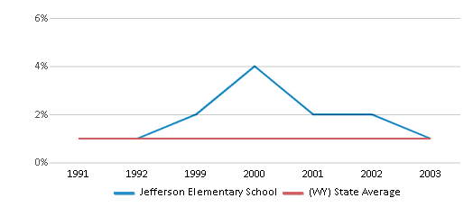 This chart display the percentage of Asian students in Jefferson Elementary School and the percentage of Asian public school students in Wyoming by year, with the latest 2002-03 school year data.