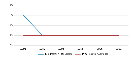 This chart display the percentage of Asian students in Big Horn High School and the percentage of Asian public school students in Wyoming by year, with the latest 2010-11 school year data.