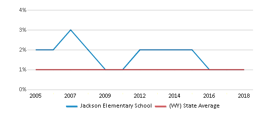 This chart display the percentage of Asian students in Jackson Elementary School and the percentage of Asian public school students in Wyoming by year, with the latest 2017-18 school year data.