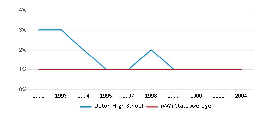 This chart display the percentage of Asian students in Upton High School and the percentage of Asian public school students in Wyoming by year, with the latest 2003-04 school year data.