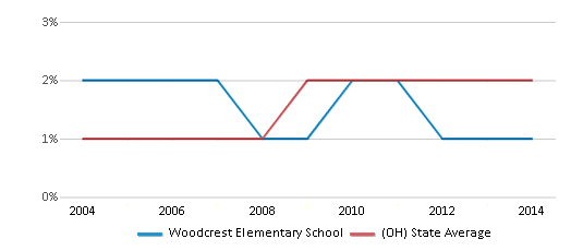 This chart display the percentage of Asian students in Woodcrest Elementary School and the percentage of Asian public school students in Ohio by year, with the latest 2013-14 school year data.