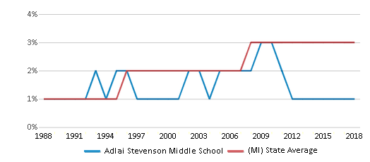 This chart display the percentage of Asian students in Adlai Stevenson Middle School and the percentage of Asian public school students in Michigan by year, with the latest 2017-18 school year data.