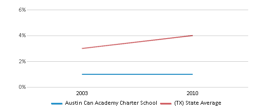 This chart display the percentage of Asian students in Austin Can Academy Charter School and the percentage of Asian public school students in Texas by year, with the latest 2009-10 school year data.