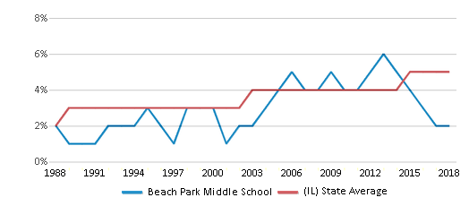 This chart display the percentage of Asian students in Beach Park Middle School and the percentage of Asian public school students in Illinois by year, with the latest 2017-18 school year data.