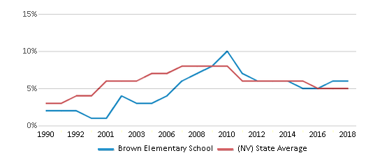 This chart display the percentage of Asian students in Brown Elementary School and the percentage of Asian public school students in Nevada by year, with the latest 2017-18 school year data.