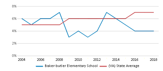 This chart display the percentage of Asian students in Baker-butler Elementary School and the percentage of Asian public school students in Virginia by year, with the latest 2017-18 school year data.