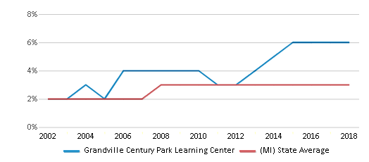 This chart display the percentage of Asian students in Grandville Century Park Learning Center and the percentage of Asian public school students in Michigan by year, with the latest 2017-18 school year data.