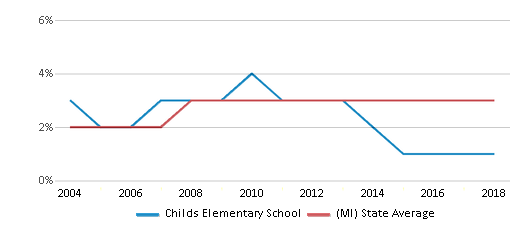 This chart display the percentage of Asian students in Childs Elementary School and the percentage of Asian public school students in Michigan by year, with the latest 2017-18 school year data.