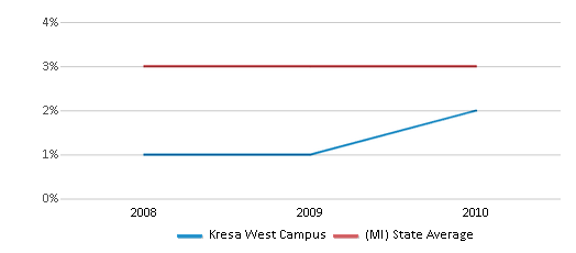 This chart display the percentage of Asian students in Kresa West Campus and the percentage of Asian public school students in Michigan by year, with the latest 2009-10 school year data.