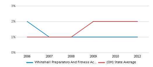 This chart display the percentage of Asian students in Whitehall Preparatory And Fitness Academy and the percentage of Asian public school students in Ohio by year, with the latest 2011-12 school year data.