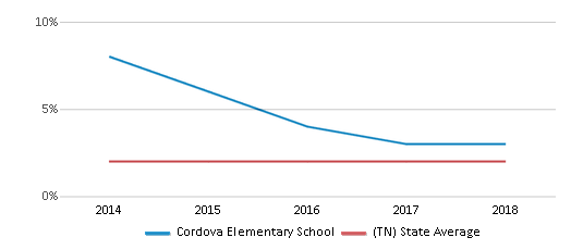This chart display the percentage of Asian students in Cordova Elementary School and the percentage of Asian public school students in Tennessee by year, with the latest 2017-18 school year data.