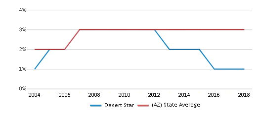 This chart display the percentage of Asian students in Desert Star and the percentage of Asian public school students in Arizona by year, with the latest 2017-18 school year data.