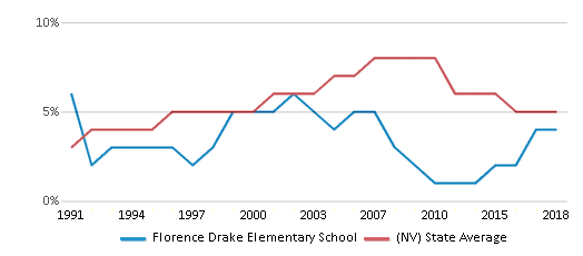 This chart display the percentage of Asian students in Florence Drake Elementary School and the percentage of Asian public school students in Nevada by year, with the latest 2017-18 school year data.