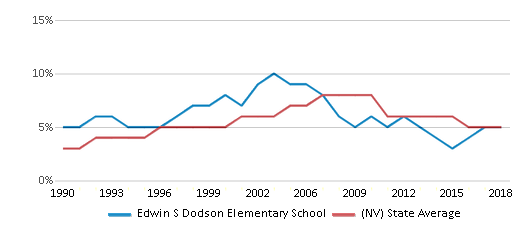 This chart display the percentage of Asian students in Edwin S Dodson Elementary School and the percentage of Asian public school students in Nevada by year, with the latest 2017-18 school year data.
