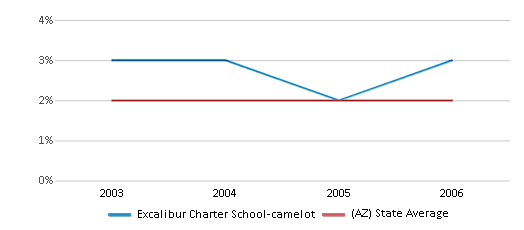 This chart display the percentage of Asian students in Excalibur Charter School-camelot and the percentage of Asian public school students in Arizona by year, with the latest 2005-06 school year data.
