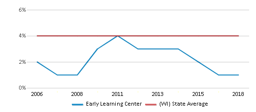 This chart display the percentage of Asian students in Early Learning Center and the percentage of Asian public school students in Wisconsin by year, with the latest 2017-18 school year data.