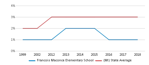 This chart display the percentage of Asian students in Francois Maconce Elementary School and the percentage of Asian public school students in Michigan by year, with the latest 2017-18 school year data.