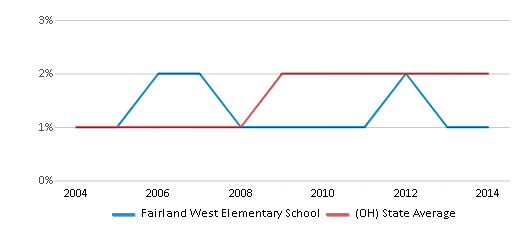 This chart display the percentage of Asian students in Fairland West Elementary School and the percentage of Asian public school students in Ohio by year, with the latest 2013-14 school year data.