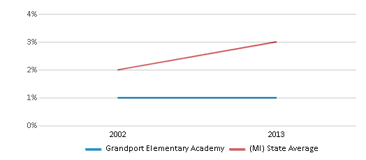 This chart display the percentage of Asian students in Grandport Elementary Academy and the percentage of Asian public school students in Michigan by year, with the latest 2012-13 school year data.