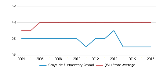 This chart display the percentage of Asian students in Grayside Elementary School and the percentage of Asian public school students in Wisconsin by year, with the latest 2017-18 school year data.