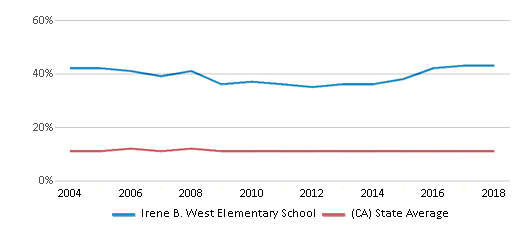 This chart display the percentage of Asian students in Irene B. West Elementary School and the percentage of Asian public school students in California by year, with the latest 2017-18 school year data.