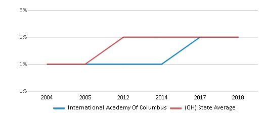 This chart display the percentage of Asian students in International Academy Of Columbus and the percentage of Asian public school students in Ohio by year, with the latest 2017-18 school year data.