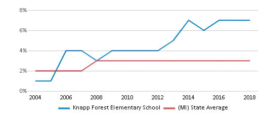 This chart display the percentage of Asian students in Knapp Forest Elementary School and the percentage of Asian public school students in Michigan by year, with the latest 2017-18 school year data.