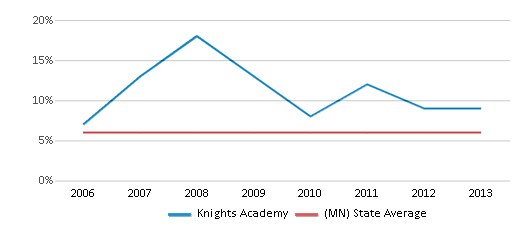 This chart display the percentage of Asian students in Knights Academy and the percentage of Asian public school students in Minnesota by year, with the latest 2012-13 school year data.