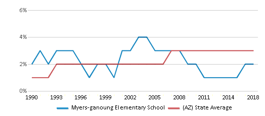 This chart display the percentage of Asian students in Myers-ganoung Elementary School and the percentage of Asian public school students in Arizona by year, with the latest 2017-18 school year data.