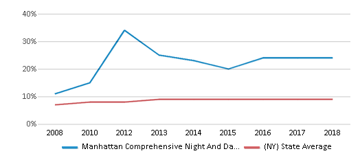 This chart display the percentage of Asian students in Manhattan Comprehensive Night And Day High School and the percentage of Asian public school students in New York by year, with the latest 2017-18 school year data.