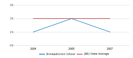 This chart display the percentage of Asian students in Bimaadiziwin School and the percentage of Asian public school students in Michigan by year, with the latest 2006-07 school year data.