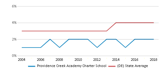 This chart display the percentage of Asian students in Providence Creek Academy Charter School and the percentage of Asian public school students in Delaware by year, with the latest 2017-18 school year data.