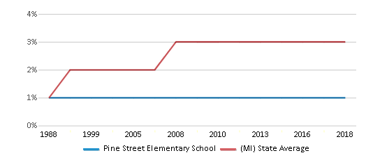 This chart display the percentage of Asian students in Pine Street Elementary School and the percentage of Asian public school students in Michigan by year, with the latest 2017-18 school year data.