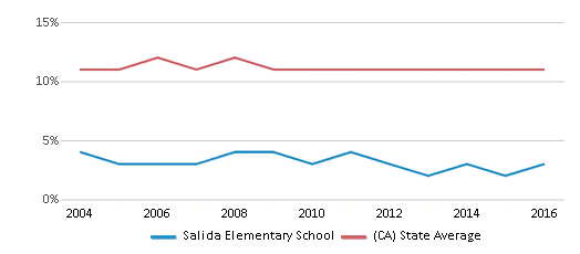 This chart display the percentage of Asian students in Salida Elementary School and the percentage of Asian public school students in California by year, with the latest 2015-16 school year data.