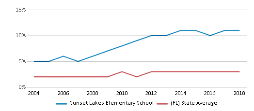 This chart display the percentage of Asian students in Sunset Lakes Elementary School and the percentage of Asian public school students in Florida by year, with the latest 2017-18 school year data.