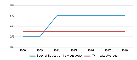 This chart display the percentage of Asian students in Special Education Servicessouth and the percentage of Asian public school students in Michigan by year, with the latest 2017-18 school year data.