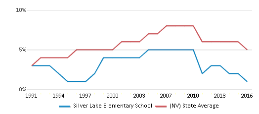 This chart display the percentage of Asian students in Silver Lake Elementary School and the percentage of Asian public school students in Nevada by year, with the latest 2015-16 school year data.