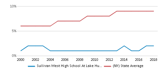 This chart display the percentage of Asian students in Sullivan West High School At Lake Huntington and the percentage of Asian public school students in New York by year, with the latest 2017-18 school year data.