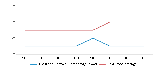 This chart display the percentage of Asian students in Sheridan Terrace Elementary School and the percentage of Asian public school students in Pennsylvania by year, with the latest 2017-18 school year data.