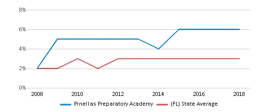 This chart display the percentage of Asian students in Pinellas Preparatory Academy and the percentage of Asian public school students in Florida by year, with the latest 2017-18 school year data.