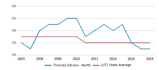 This chart display the percentage of Asian students in Thomas Edison - North and the percentage of Asian public school students in Utah by year, with the latest 2017-18 school year data.