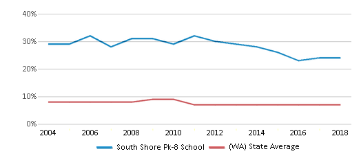 This chart display the percentage of Asian students in South Shore Pk-8 School and the percentage of Asian public school students in Washington by year, with the latest 2017-18 school year data.