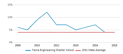 This chart display the percentage of Asian students in Tesla Engineering Charter School and the percentage of Asian public school students in Wisconsin by year, with the latest 2017-18 school year data.