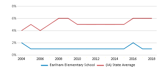 This chart display the percentage of Black students in Earlham Elementary School and the percentage of Black public school students in Iowa by year, with the latest 2017-18 school year data.