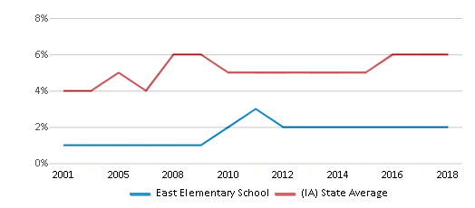 This chart display the percentage of Black students in East Elementary School and the percentage of Black public school students in Iowa by year, with the latest 2017-18 school year data.